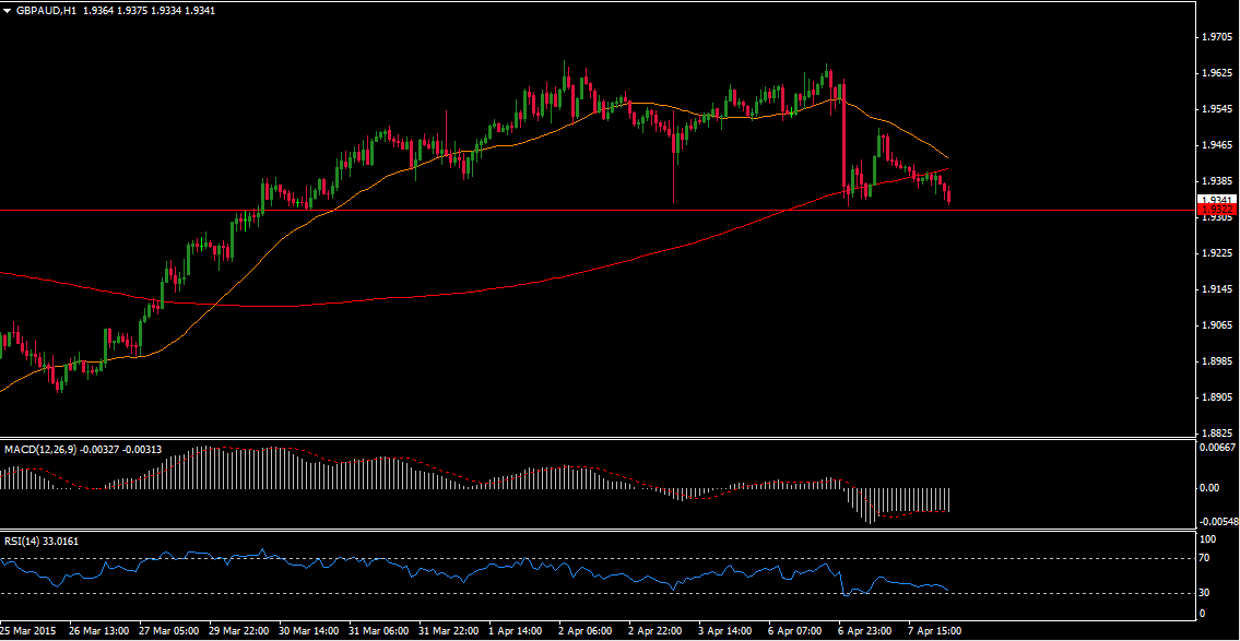 GBP/AUD Technical Analysis and Forex Signal