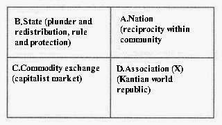 Four Modes of Exchange