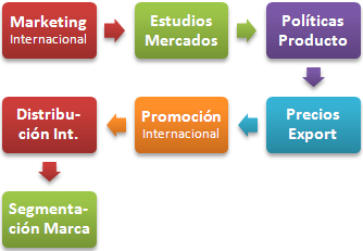 Postgrado-Marketing-Internacional.png