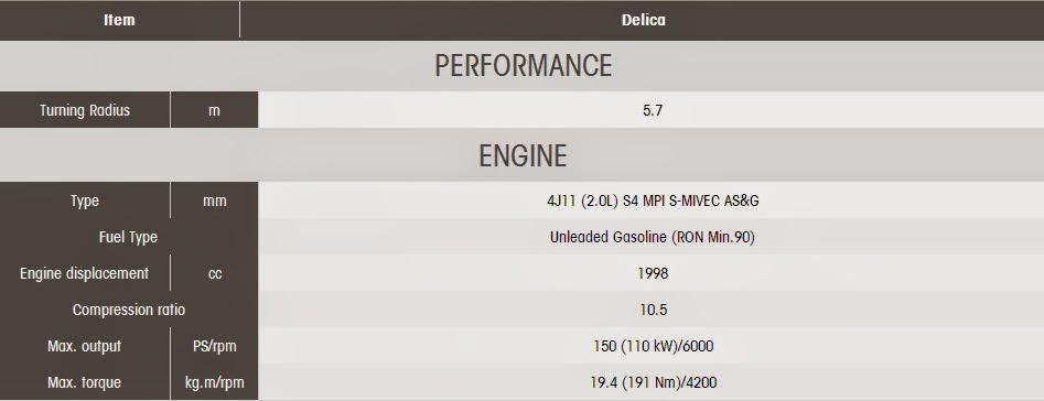 Spesifikasi  Mitsubishi Delica D5 - Peformance