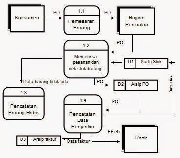 Tugas analisa perancangan sistem informasi tugas apsi diagram diagram detail 11 order penjualan ccuart Choice Image