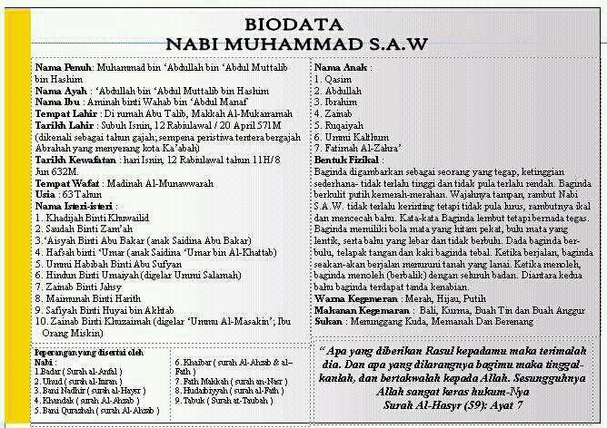 Biografi Nabi Muhammad Rasulullah S A W Blog Berita Terkini Dari Masa Ke Semasa