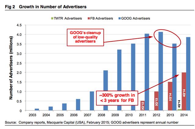 """""""list of advertisers :google vs twitter vs facebook"""""""