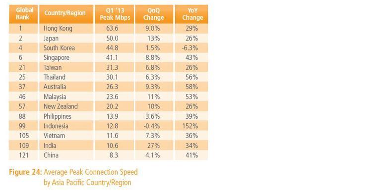 Kecepatan internet Indonesia 2013