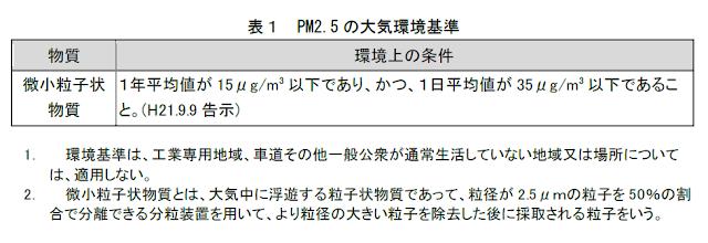 PM2.5の日本の基準値