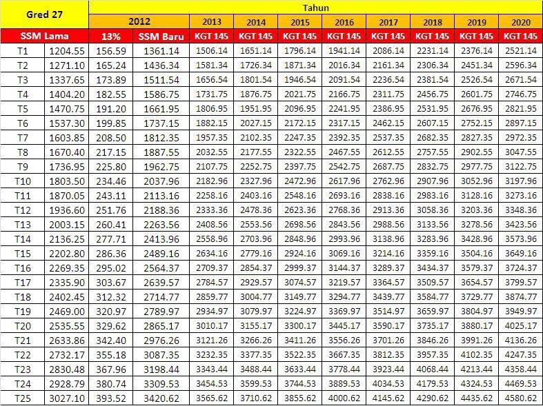 Jadual Gaji Ssm 2012 Tangga Gaji Gred Kakitangan Awam 2012 Defarhano Com