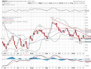Gráfico que representa a bolsa de valores no Brasil