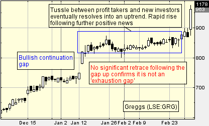 Greggs continuation gap on chart