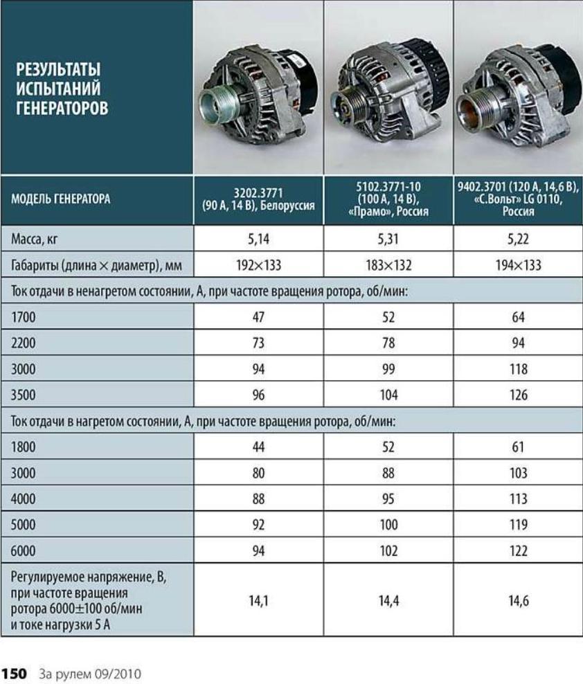 Фото №3 - генератор не выдает нужного напряжения ВАЗ 2110