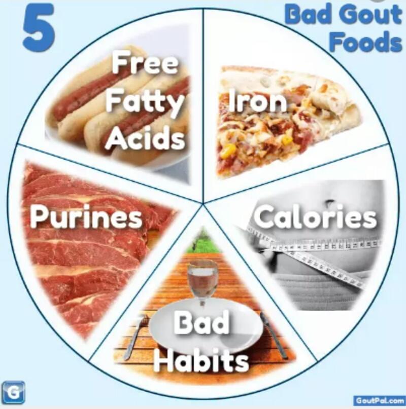 Gout, 8 Makanan Harus Dielakkan