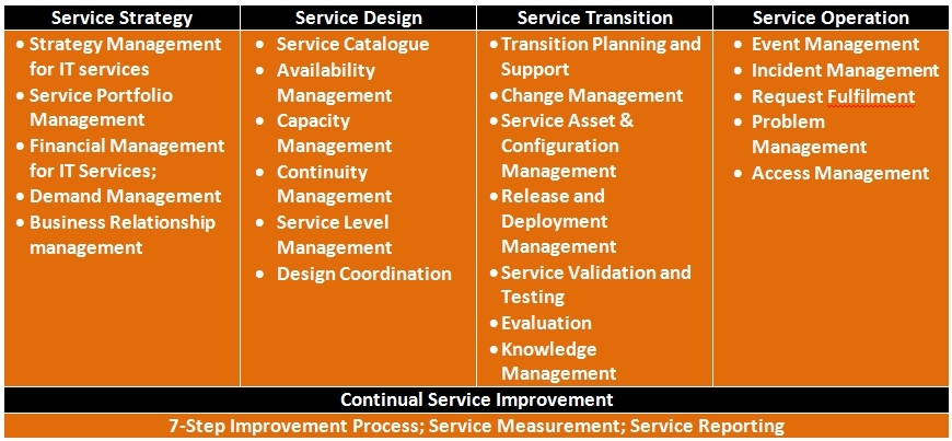 ITIL Service Management: May 2007