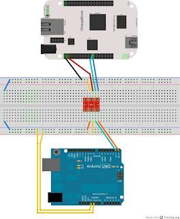 Arduino e Beaglebone