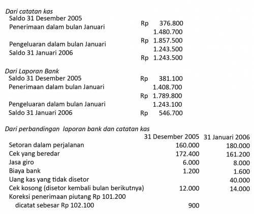 Sebagai contoh adalah data yang diambil dari PT ABC: