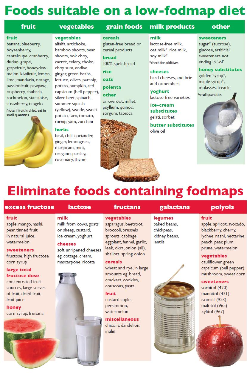 images What is the FODMAP diet