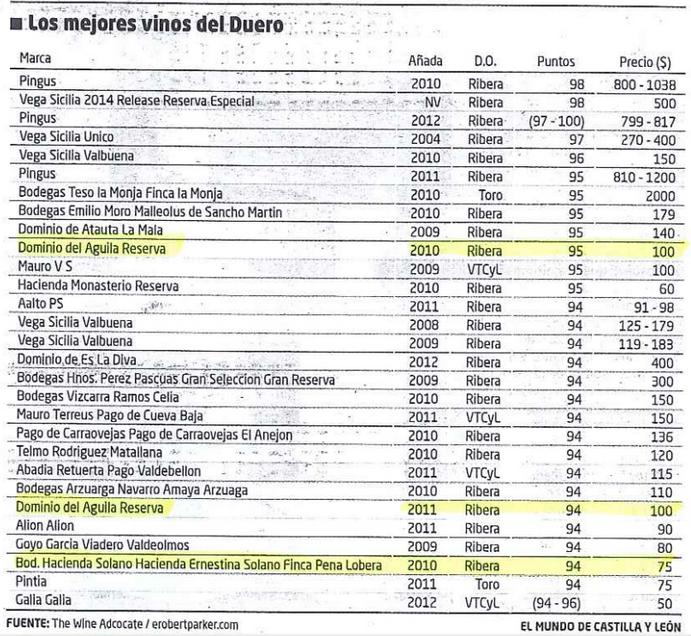 Los mejores vinos del Duero