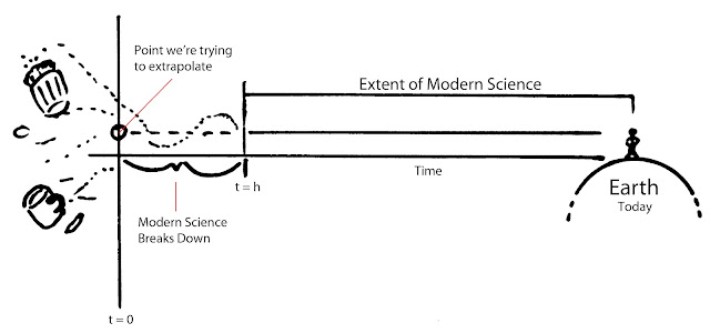 Figure 2: Modern Science model versus the Big Bang