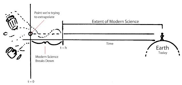 Figure 2: Modern Science model versus the Big Bang