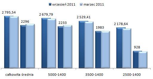 ceny wynajmu mieszkań Mokotów Warszawa, mieszkania dwupokojowe