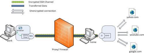 dynamic port forwarding