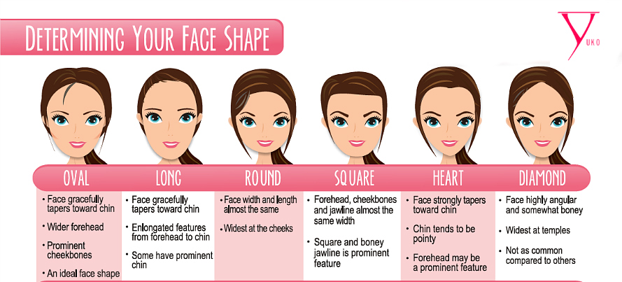 Best Haircuts For Head Shapes : Right haircut for the face shape fashion hunt world