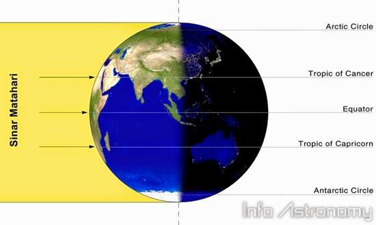 Ekuinoks, 23 September Hari Tanpa Bayangan Matahari