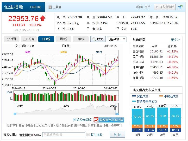 中国株コバンザメ投資 香港ハンセン指数20140522