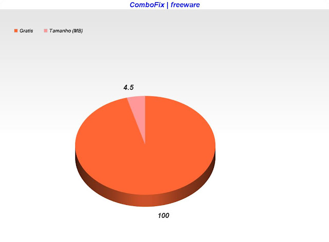 Combofix/freeware