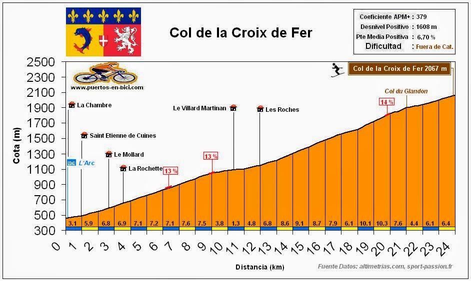 Altimetria perfil Col de la Croix de Fer
