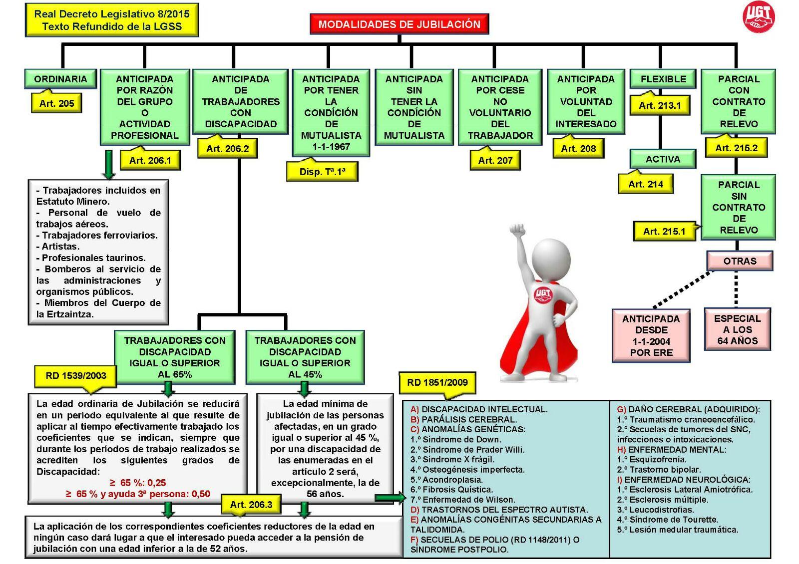 S s u g t loomis murcia esquema de los tipos de for Juzgado seguridad social