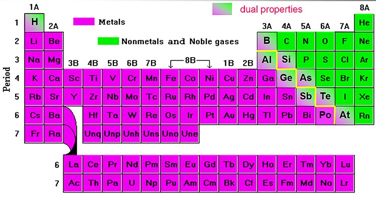 Ergi science periodic table of metals and non metals and the groups periodic table of metals and non metals and the groups of it urtaz Images