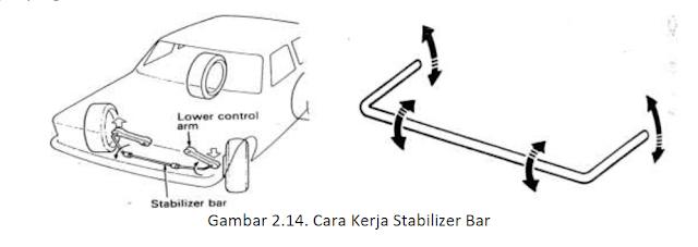 Fungsi dan Cara Kerja Stabilizer Bar