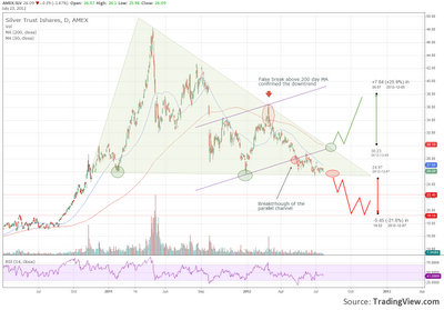 Silver trading in triangle consolidation