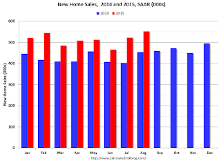 Comments on August New Home Sales