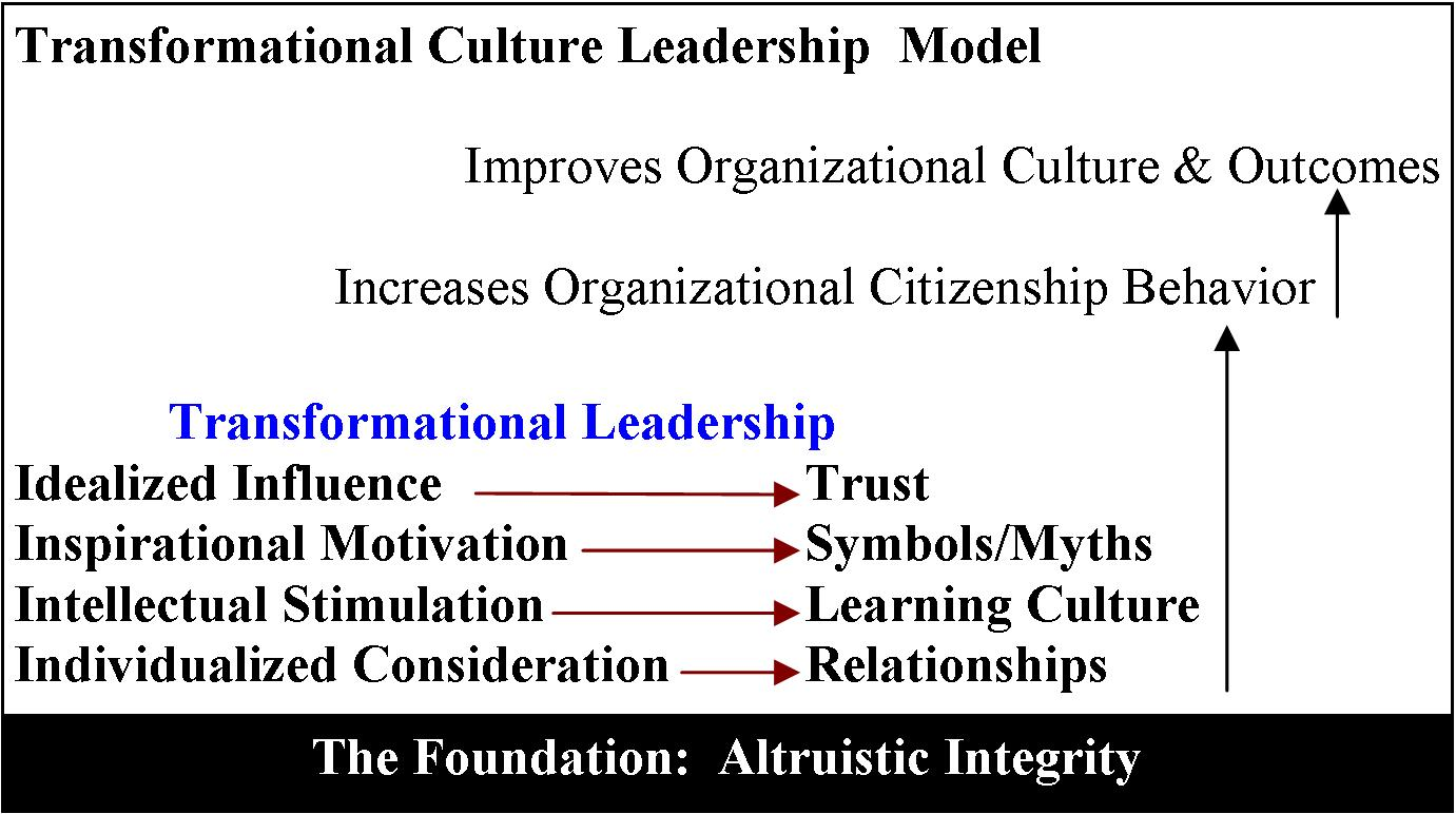 4i model for transformational leadership This blog entry suggests that transformational leadership is the winner  of the  4i model's description of the key elements of transformational.