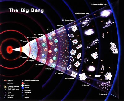 EL UNIVERSO Big-bang