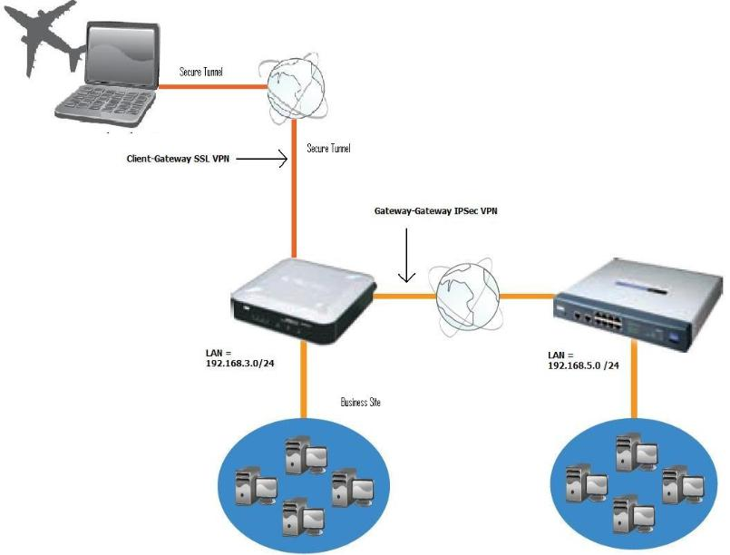 VPN Stands For Virtual Private Network