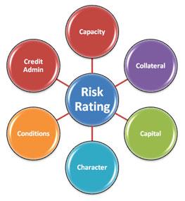 Credit Risk Rating dan Manajemen Risiko Bank
