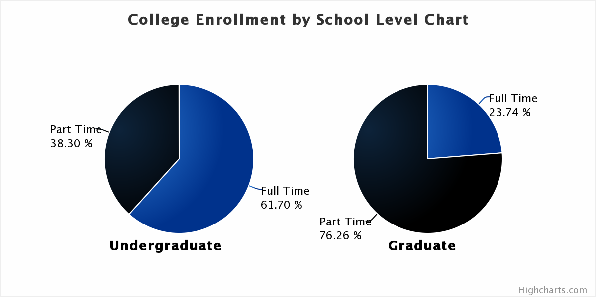 us college total enrollment by school degree chart