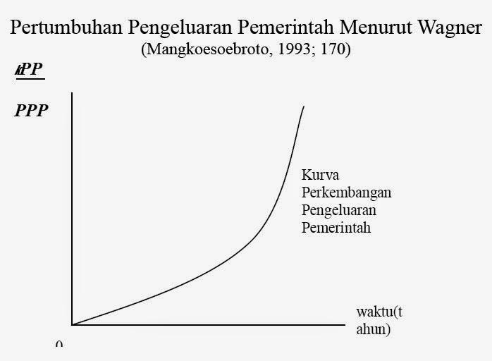 Pertumbuhan Pengeluaran Pemerintah Menurut Wagner