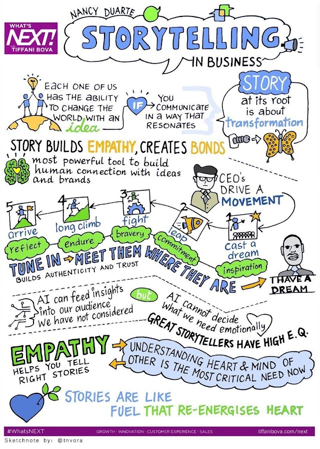 Storytelling in business - #StartSmeUp #Socialmedia