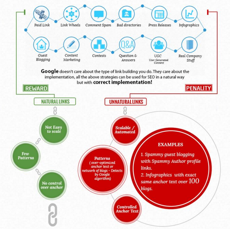 Link building and backlink profiles