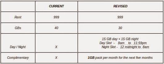MTS 999 Postpaid Plan for existing customers, decreases data benefits by 10GB
