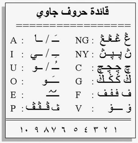 Cara Menulis Arab Pegon Blog Pelajar