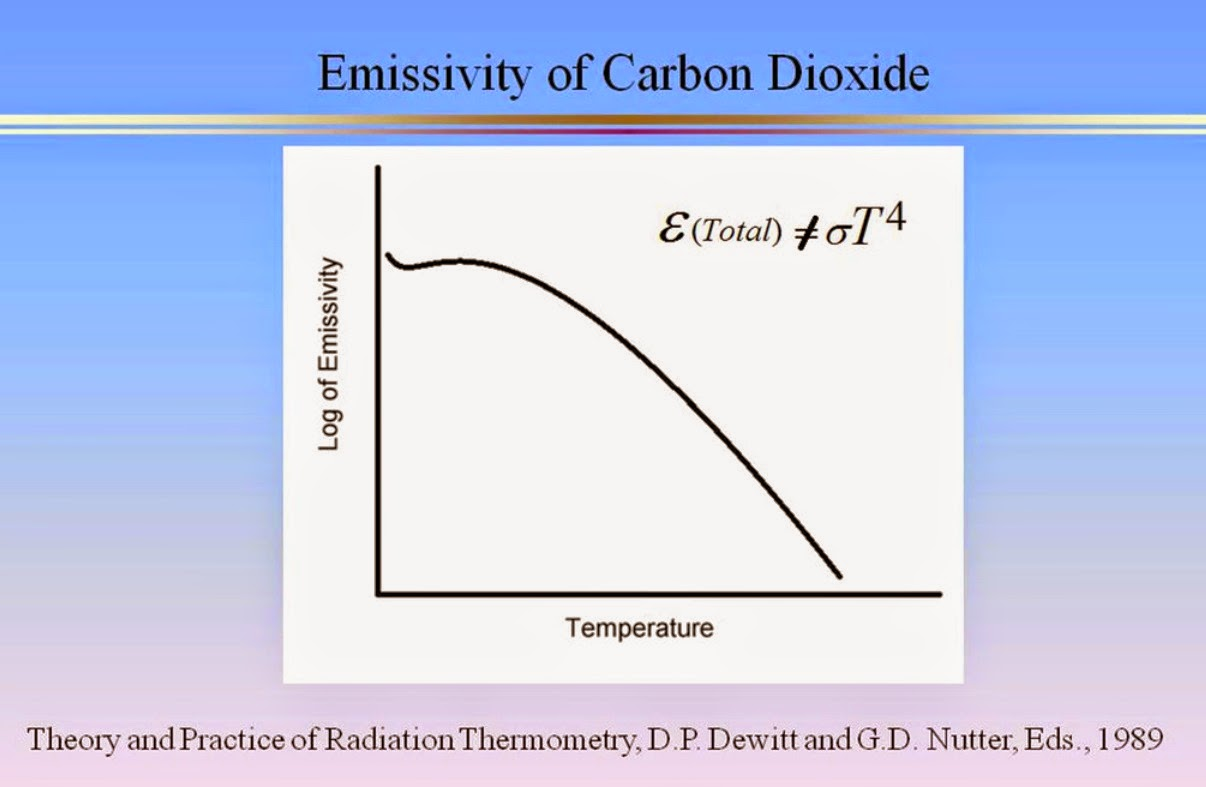The Mathematics Of Carbon Dioxide Part 1 Watts Up With That Co2 Atomic Diagram Royalty Free Stock Photo Image Course Observations From Hottel Et Al Show H2o Are Not Blackbodies And Emissivity Goes Down Temperature