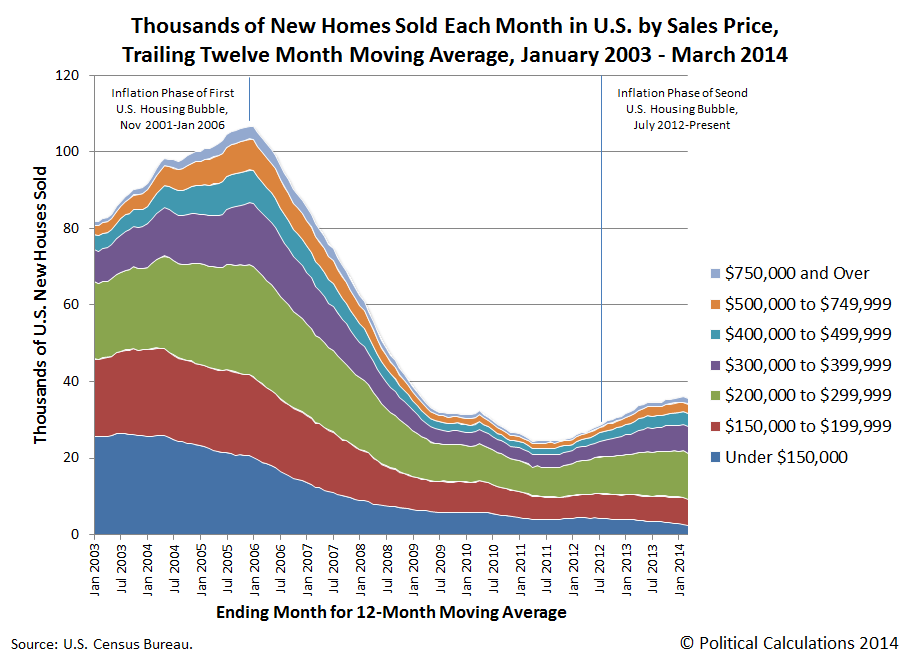 Trailing Twelve Month Average of Thousands of New Home Sale Prices January 2003 through March 2014
