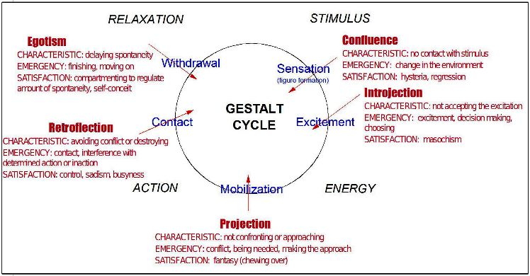 gestalt as a way of life awareness practices as taught by gestalt therapy founders and their followers