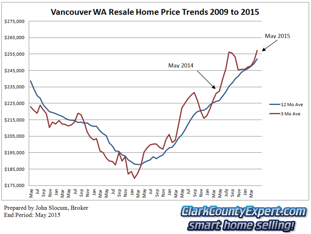 Vancouver WA Resale Home Sales May 2015 - Average Sales Price Trends