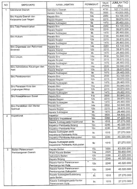 TKD Jabatan Pimpinan Tinggi DKI Jakarta 2015