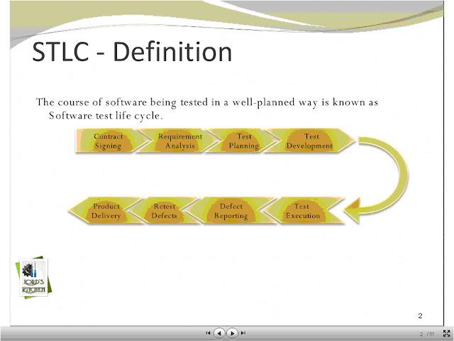 software testing life cycle pdf