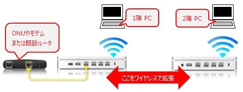 ワイヤレスでネットワークを拡張